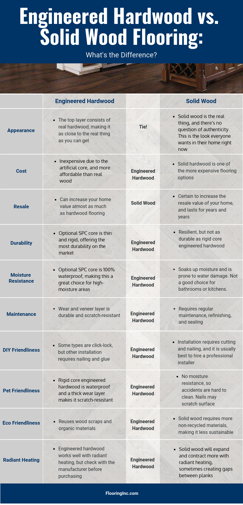 Comparison chart showing the differences between engineered hardwood and solid hardwood