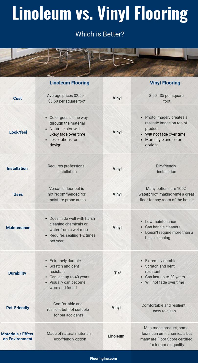 Flooring Inc Linoleum vs Vinyl Flooring - Which is Better? Infographic