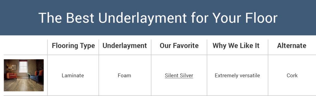 underlayment chart
