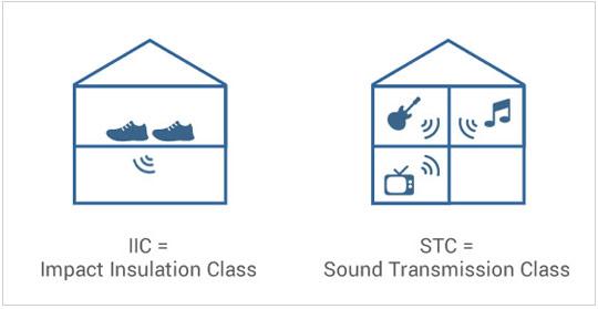 IIC Rating and STC Rating