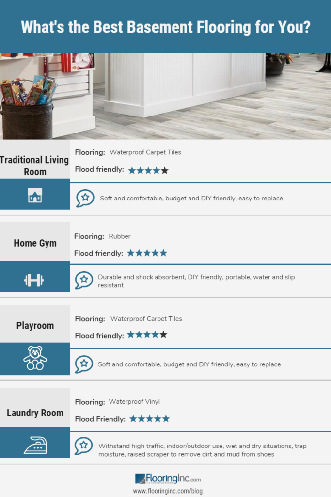 What's the best basement flooring for you? This infographic shows the best basement flooring for laundry rooms, home gyms, playrooms and more.