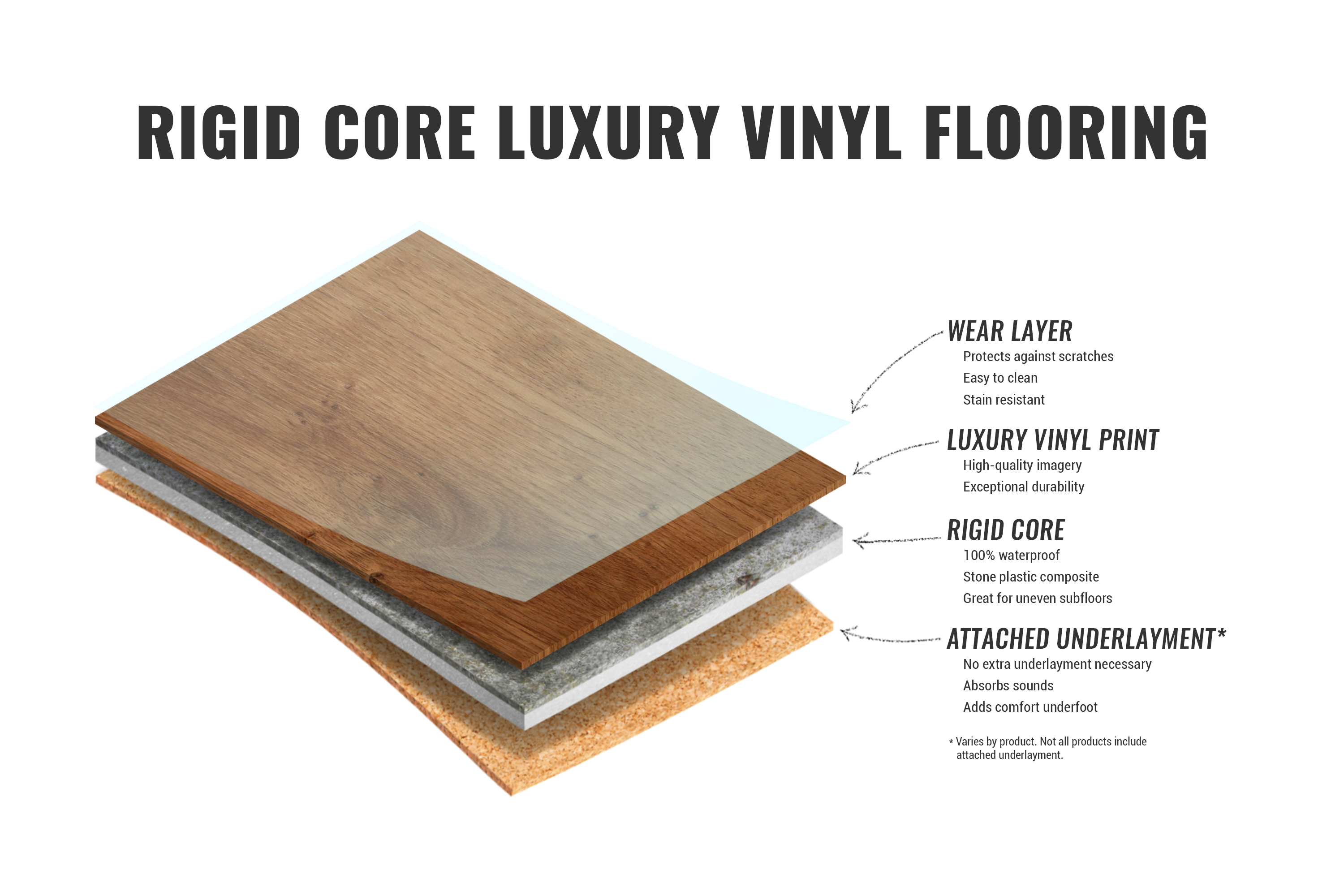 Layers Of Rigid Core Luxury Vinyl Flooring