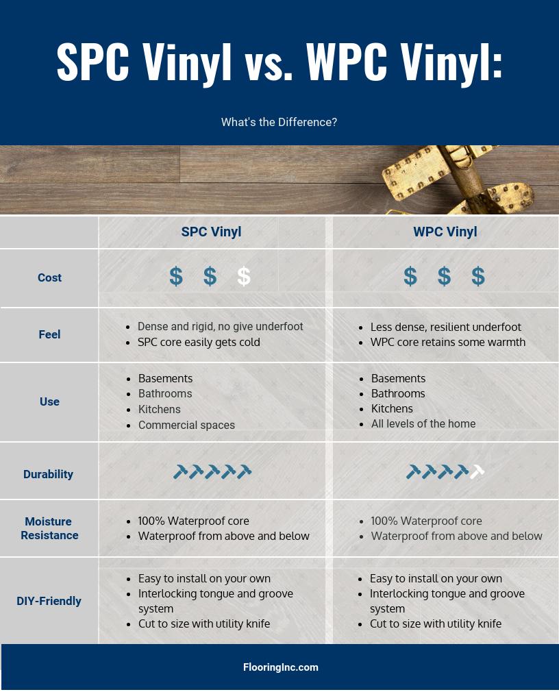 Infographic comparing SPC vinyl to WPC vinyl.