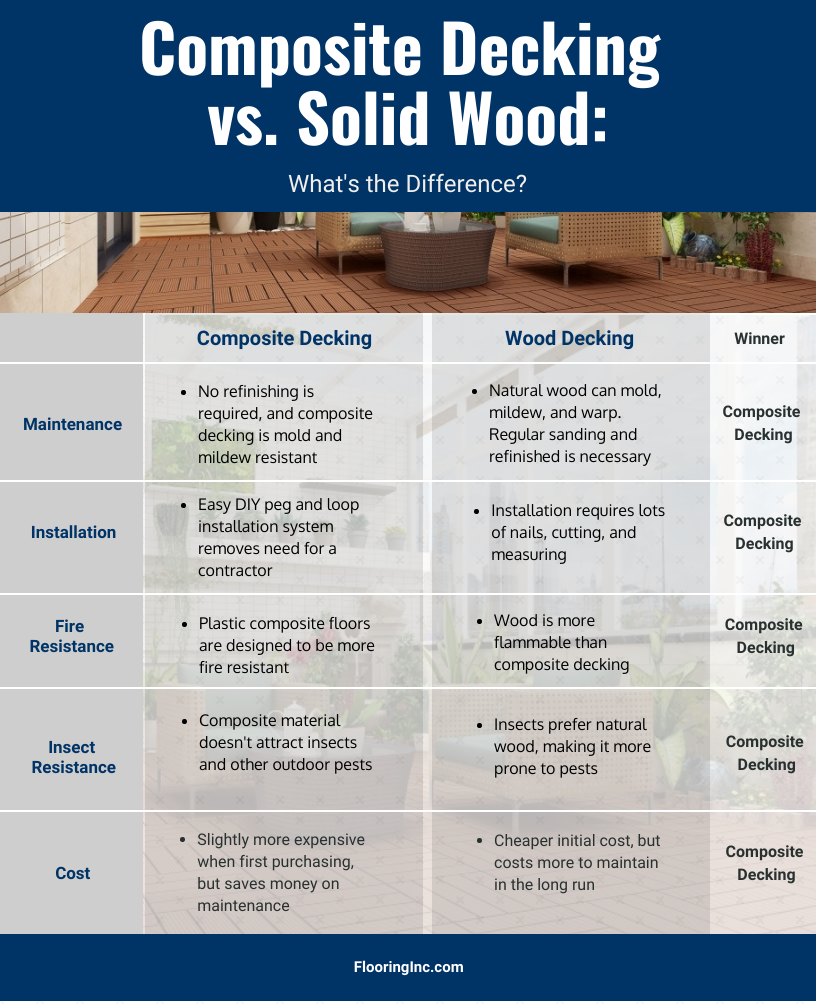 Composite decking buying guide: composite decking vs. wood decking