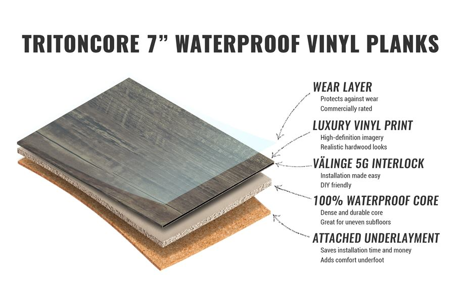 Layers of tritoncore waterproof vinyl plank flooring