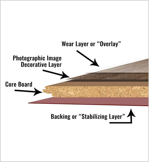 Layers and construction of laminate flooring