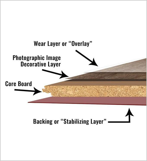 A cross-section of a waterproof laminate plank showing the layers