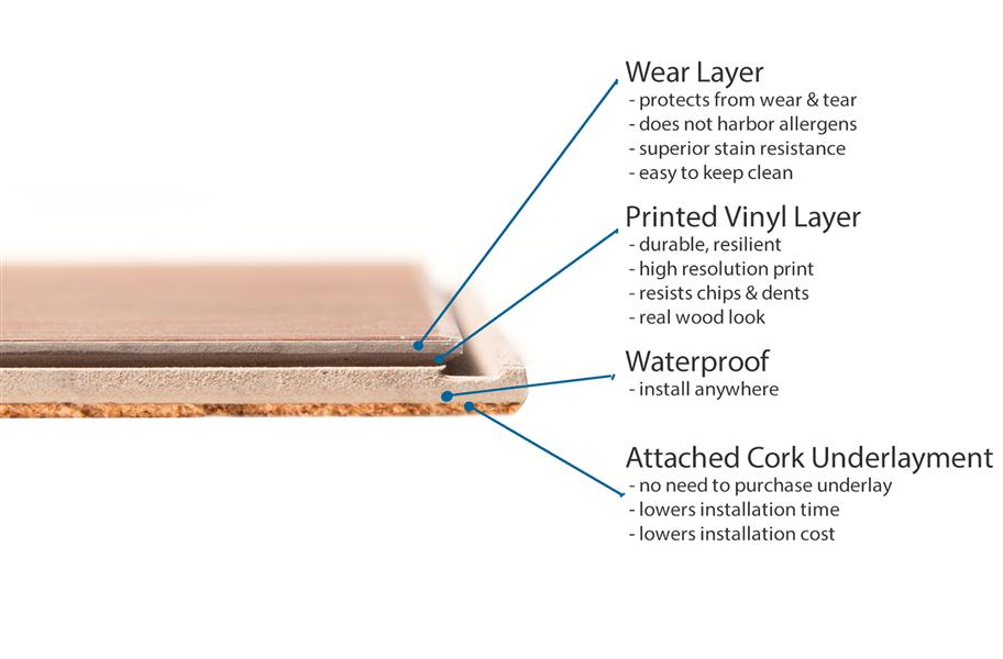 Cross-section of a waterproof core vinyl plank showing the four layers