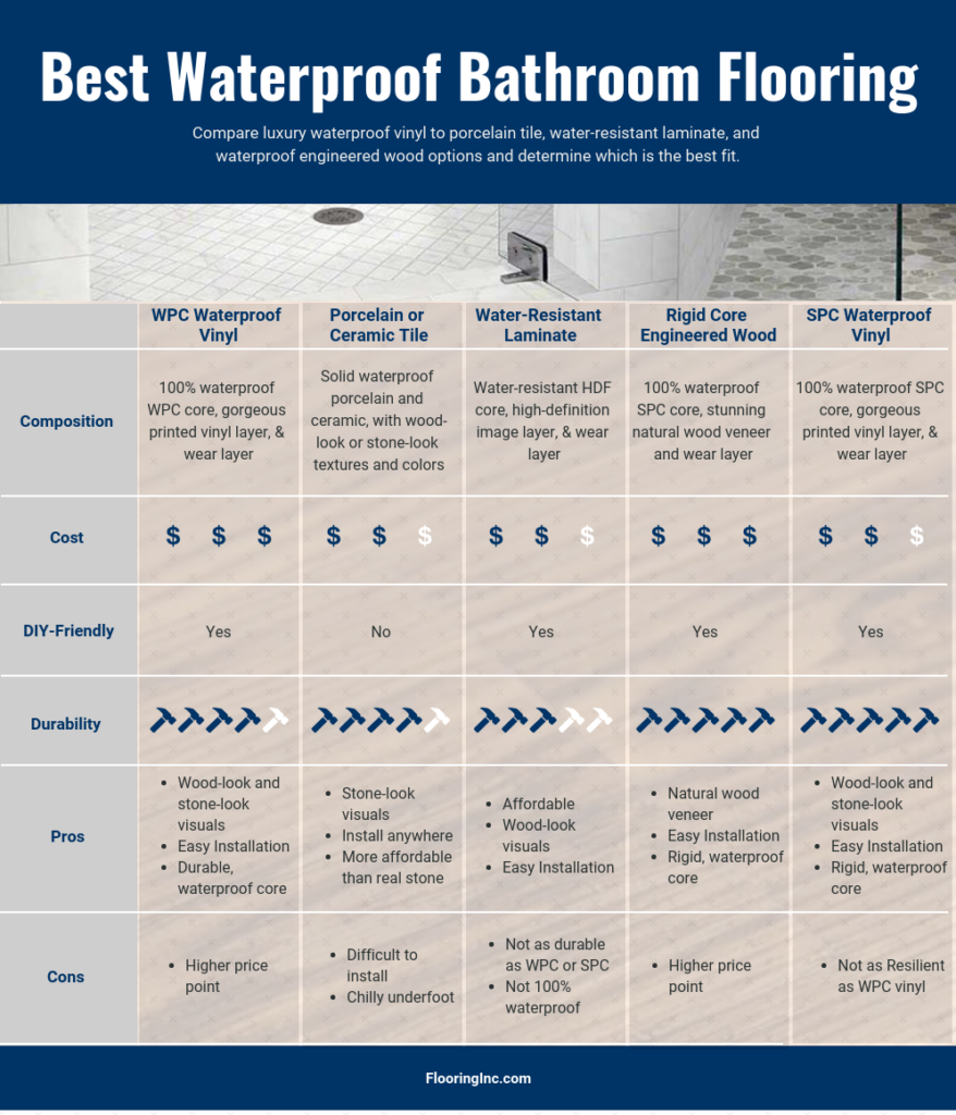 Chart comparing waterproof bathroom flooring options