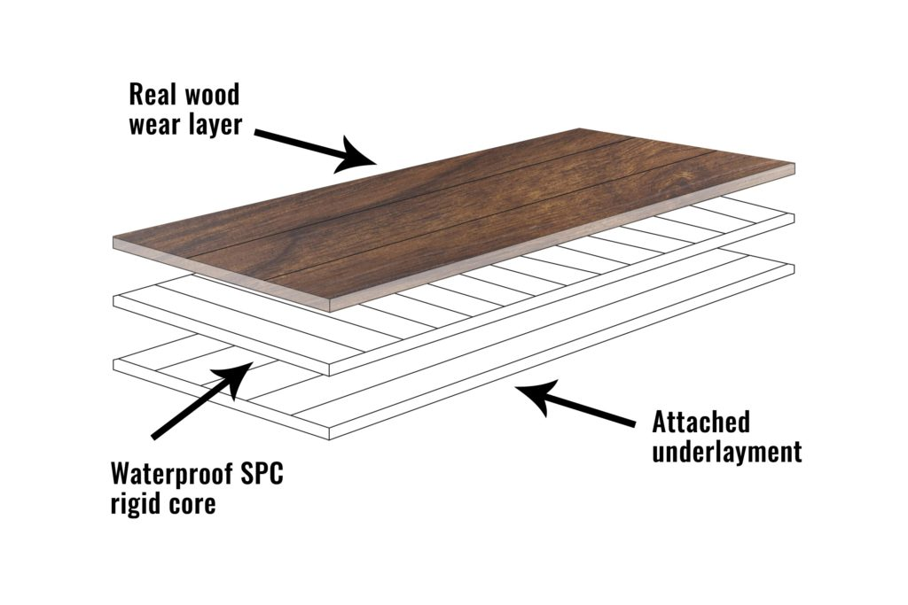 Cross section of a waterproof rigid core engineered hardwood plank showing the layered design