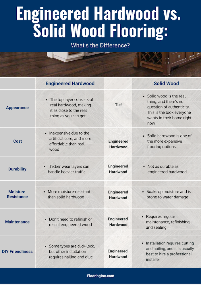 Chart comparing engineered hardwood and solid hardwood