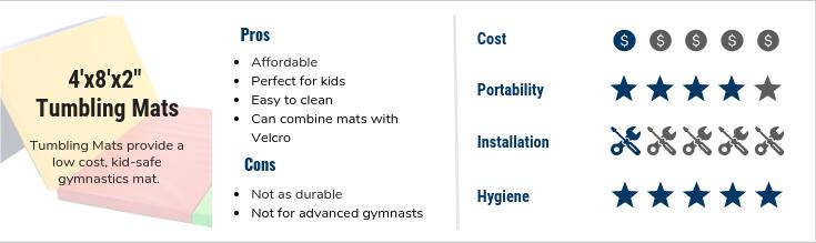 """FlooringInc best gymnastics mats - 4'x8'x2"""" Tumbling Mats"""