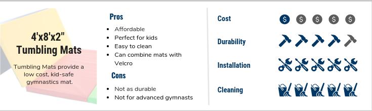 FlooringInc best gymnastics mats - 4'x8'x2