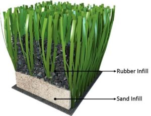 FlooringInc artificial grass infill guide: turf with infill