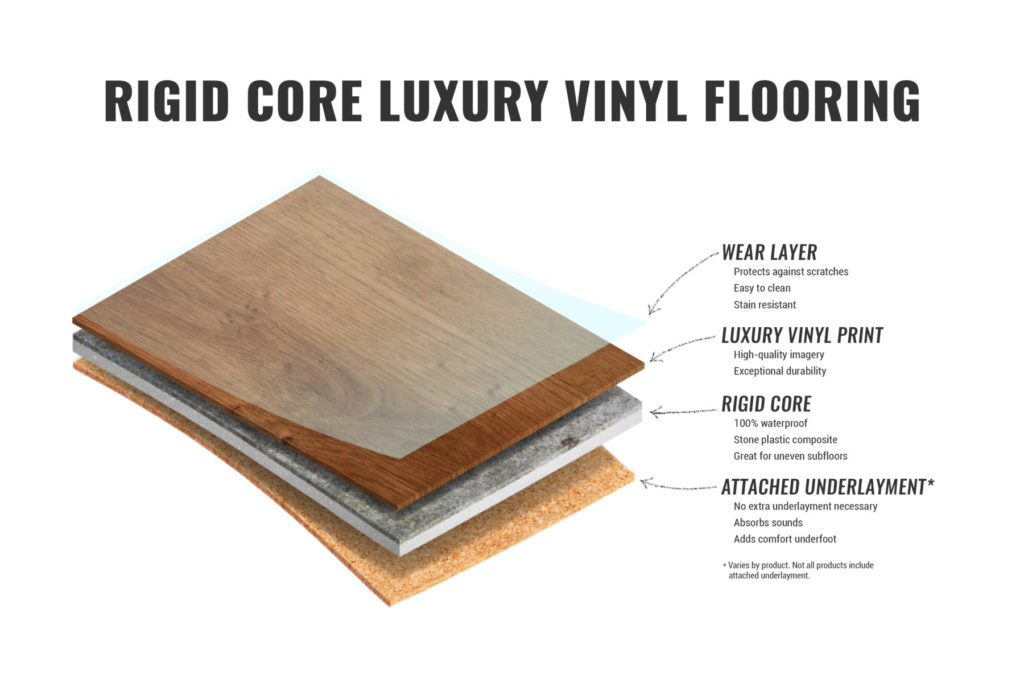 Rigid Core SPC vinyl flooring layers