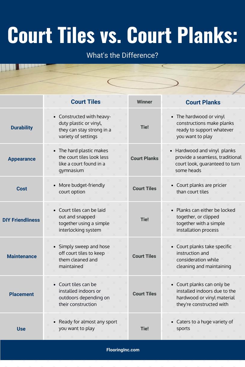 Court Tile vs. Court Planks: Comparison infographic