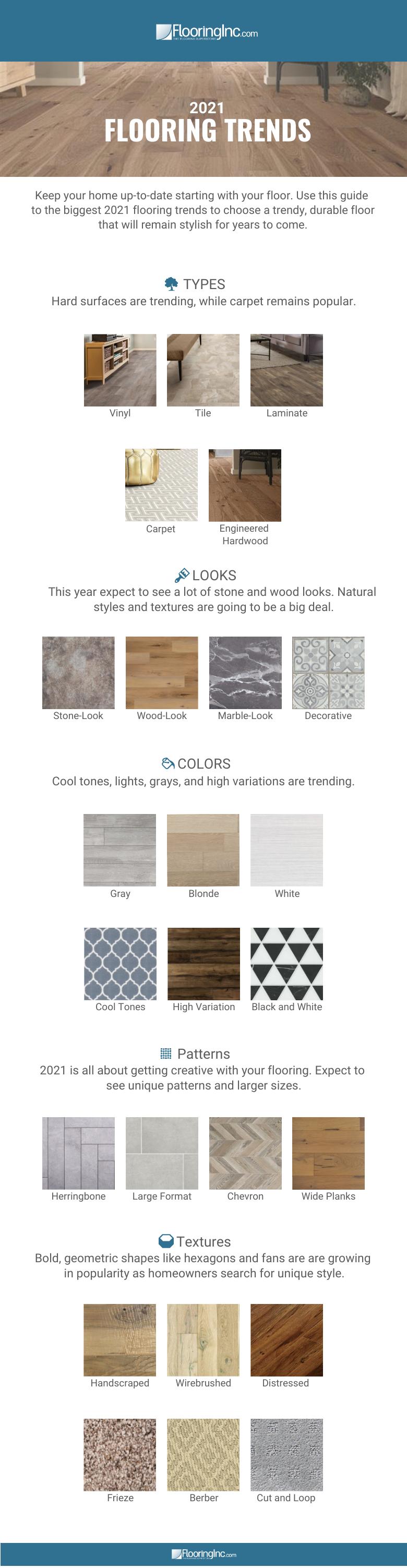 2021 All Flooring Trends